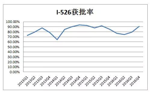 I-526历史获批率