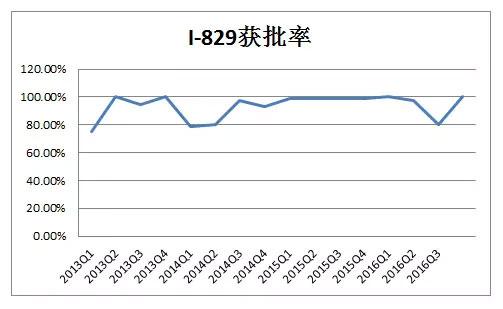 I-829历史获批率