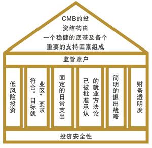 eb5投资结构图